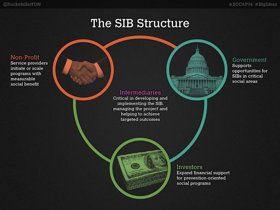 The SIB Structure